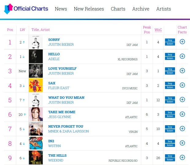 Sorry number one in UK