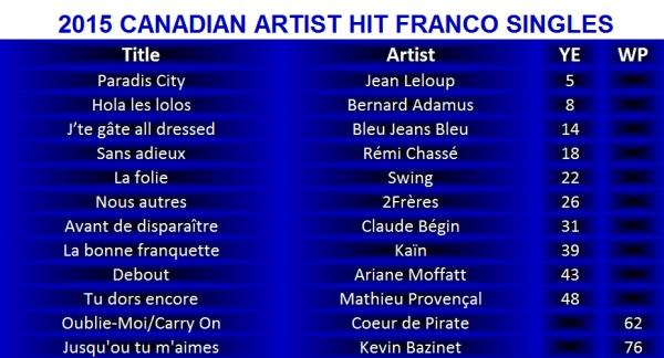2015 Franco hits