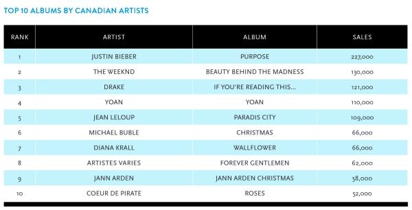 2015 top 10 cdn albums