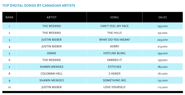 2015 top 10 cdn songs