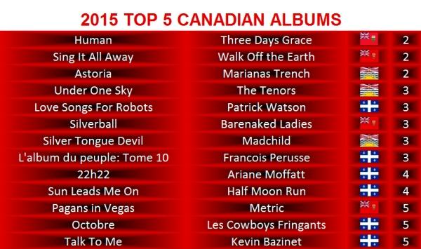 2015 TOP 5 CDN ALBUMS