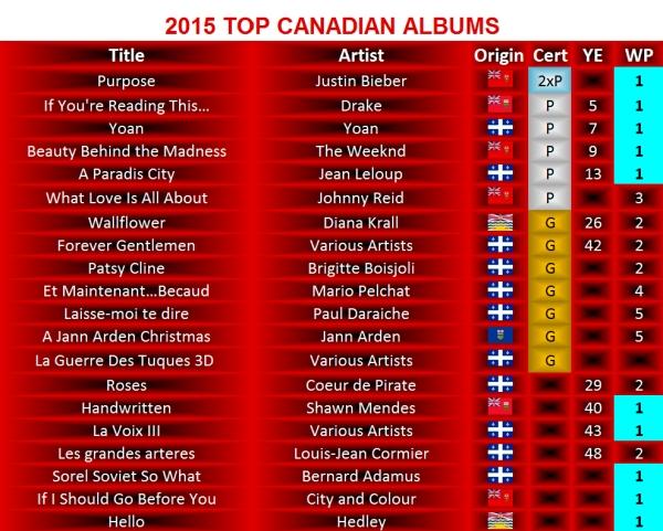 2015 TOP CDN ALBUMS