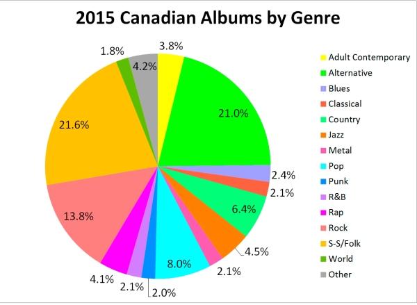 Albums by Genre