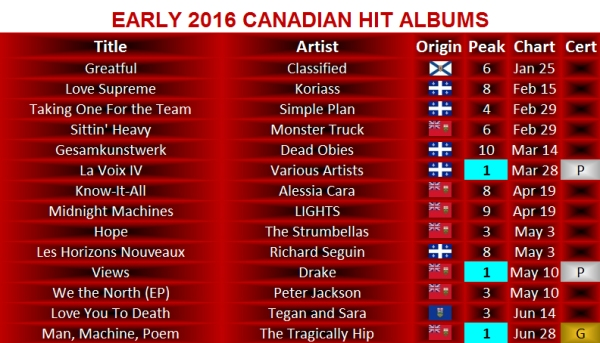 early-2016-albums