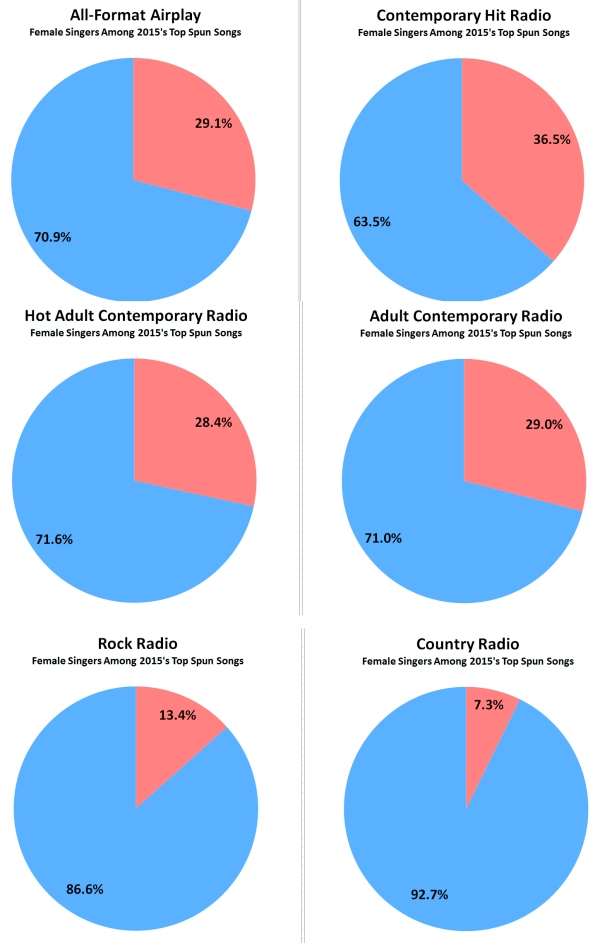 male - female singer split by radio format copy