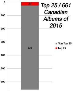 top 25 chart