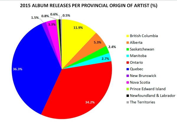 Albums by province