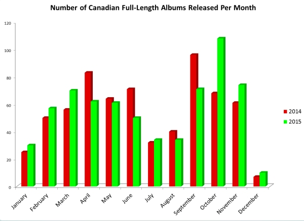 Albums released per month 2015 and 2014