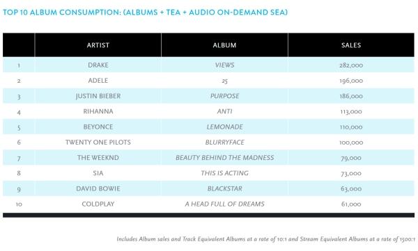 Album Consumption