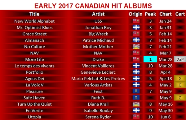 early 2017 albums