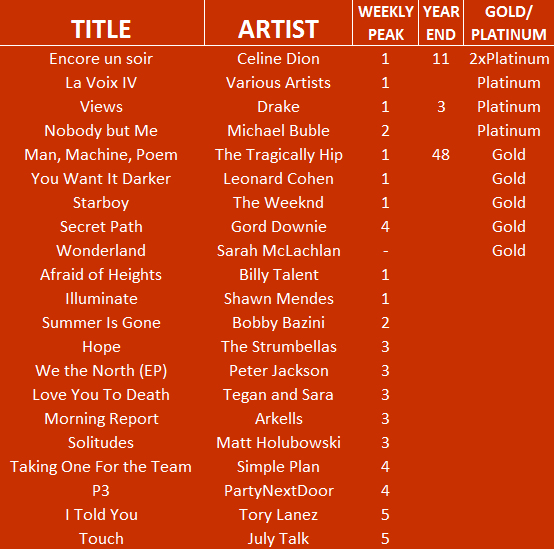 most-successful-albums-tops
