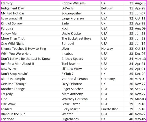 top 40s