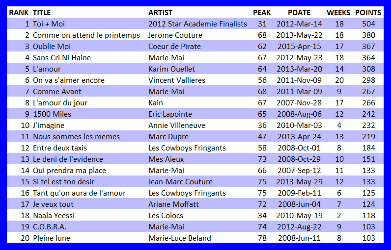 20 Biggest Canadian Artist Franco Songs of Hot 100 Era   Canadian