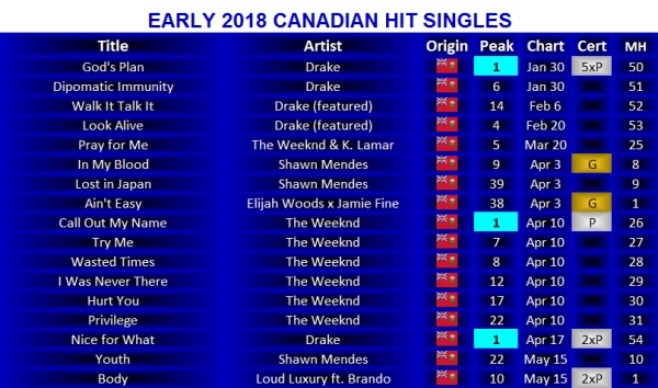 early 2018 hit singles